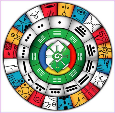 Calendario Solar Maya.Calendario Maya Sincronario E Historico Horoscopo Maya